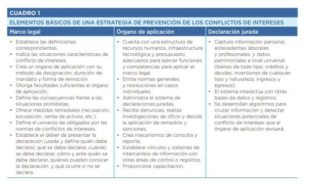 Elementos basicos para prevenir conflito de interesses