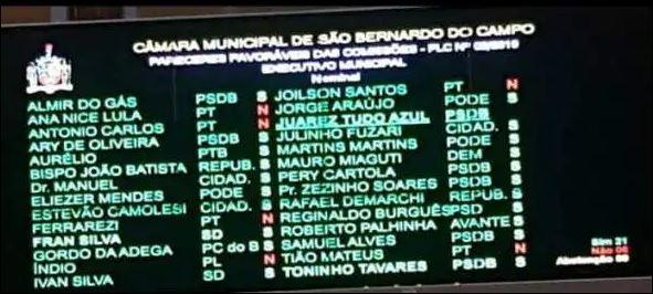 Quer saber quem assinou o aumento de salário para Vereadores de SãoBernardo?